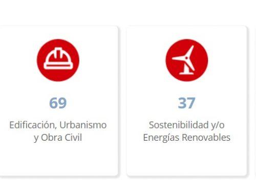 ANAIT crea un catálogo que monitoriza el conocimiento de las empresas de ingeniería y tecnología de Navarra